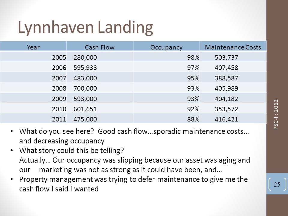 Lynnhaven Landing YearCash FlowOccupancyMaintenance Costs 2005 280,00098% 503,737 2006 595,93897% 407,458 2007 483,00095% 388,587 2008 700,00093% 405,989 2009 593,00093% 404,182 2010 601,65192% 353,572 2011 475,00088% 416,421 PSC-I : 2012 25 What do you see here.