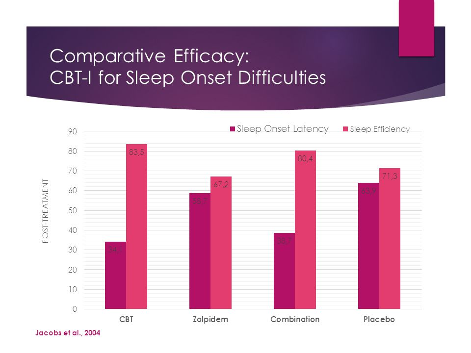 Comparative Efficacy: CBT-I for Sleep Onset Difficulties Jacobs et al., 2004
