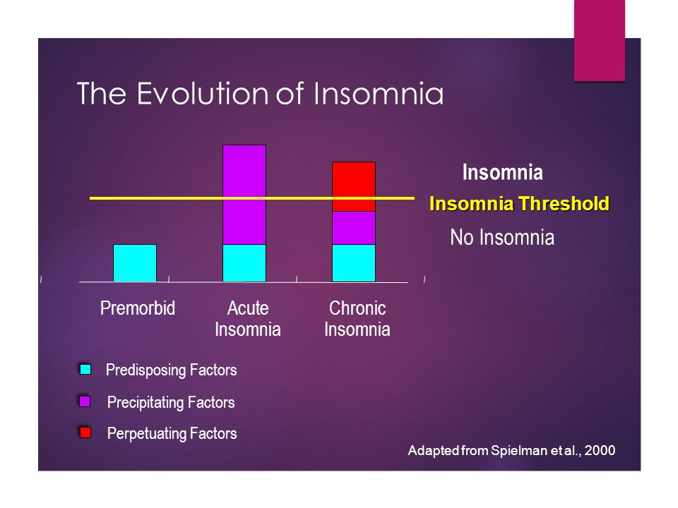Conditioned Insomnia The bed becomes a cue for hyperarousal, rather than sleep Conditioned Insomnia With repeated pairing of bed with wakefulness (high arousal) TossingTurningSleeplessness