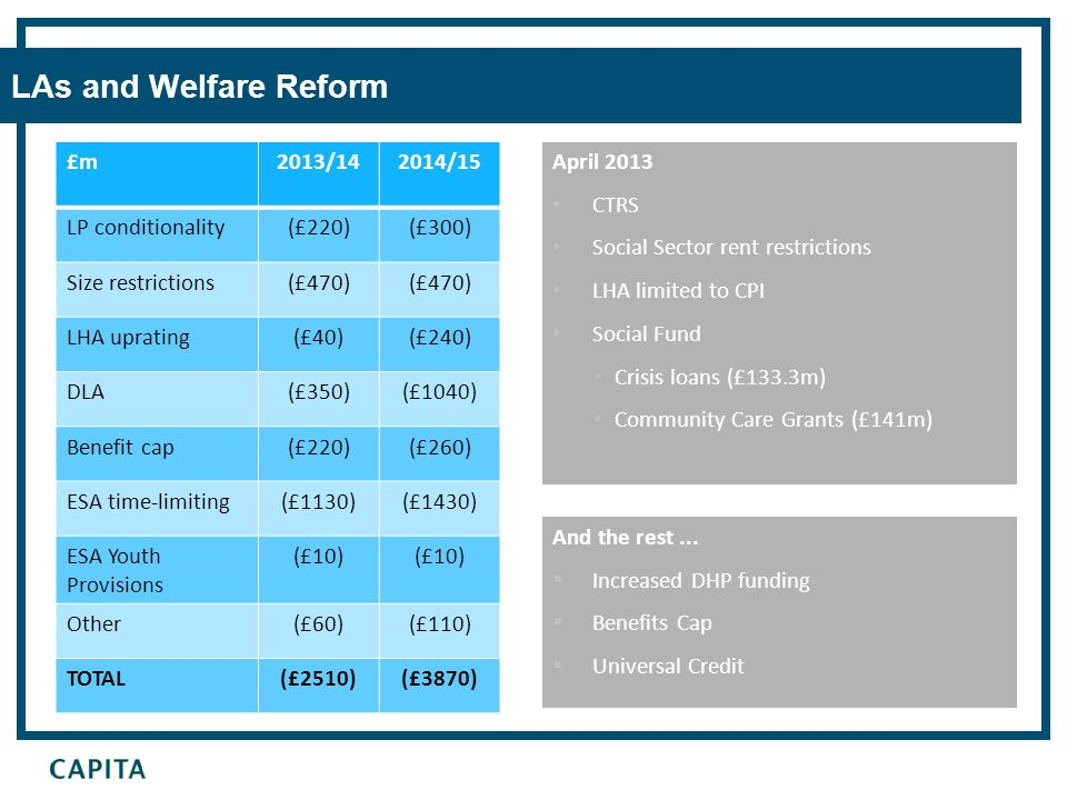 LAs and Welfare Reform And the rest...  Increased DHP funding  Benefits Cap  Universal Credit April 2013 CTRS Social Sector rent restrictions LHA l