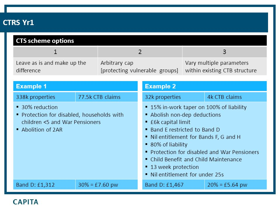CTRS Yr1 CTS scheme options 123 Leave as is and make up the difference Arbitrary cap [protecting vulnerable groups] Vary multiple parameters within existing CTB structure Example 1 338k properties77.5k CTB claims  30% reduction  Protection for disabled, households with children <5 and War Pensioners  Abolition of 2AR Band D: £1,31230% = £7.60 pw Example 2 32k properties4k CTB claims  15% in-work taper on 100% of liability  Abolish non-dep deductions  £6k capital limit  Band E restricted to Band D  Nil entitlement for Bands F, G and H  80% of liability  Protection for disabled and War Pensioners  Child Benefit and Child Maintenance  13 week protection  Nil entitlement for under 25s Band D: £1,46720% = £5.64 pw