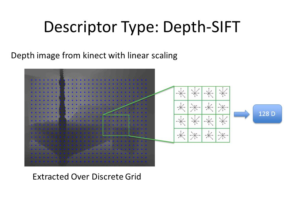 Descriptor Type: Depth-SIFT Depth image from kinect with linear scaling 128 D Extracted Over Discrete Grid