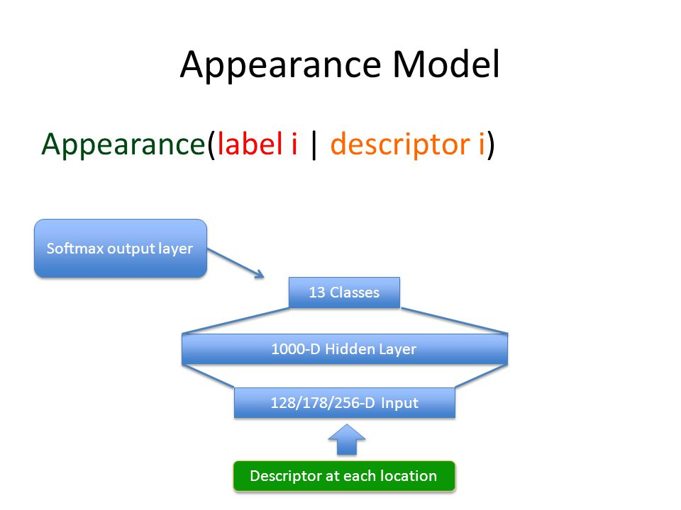 Appearance Model Descriptor at each location Appearance(label i | descriptor i) 13 Classes 1000-D Hidden Layer 128/178/256-D Input Softmax output layer