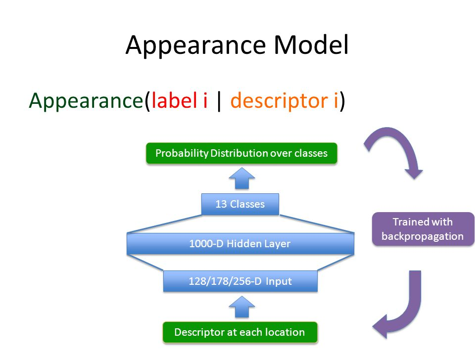 Appearance Model 13 Classes 1000-D Hidden Layer 128/178/256-D Input Descriptor at each location Probability Distribution over classes Appearance(label i | descriptor i) Trained with backpropagation