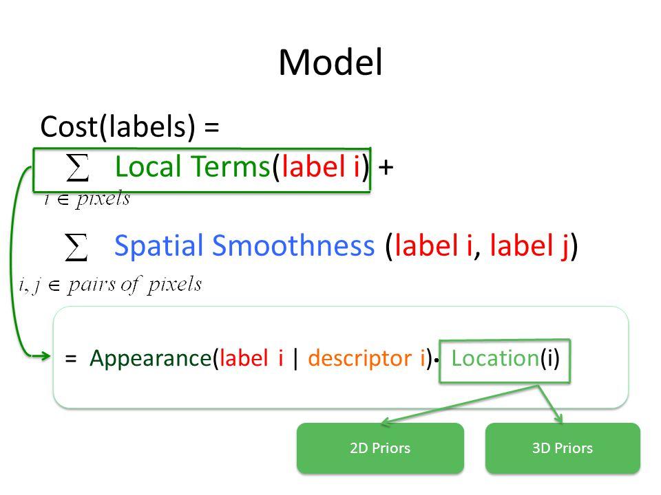 Model Cost(labels) = Local Terms(label i) + Spatial Smoothness (label i, label j) = Appearance(label i | descriptor i) Location(i) 3D Priors 2D Priors