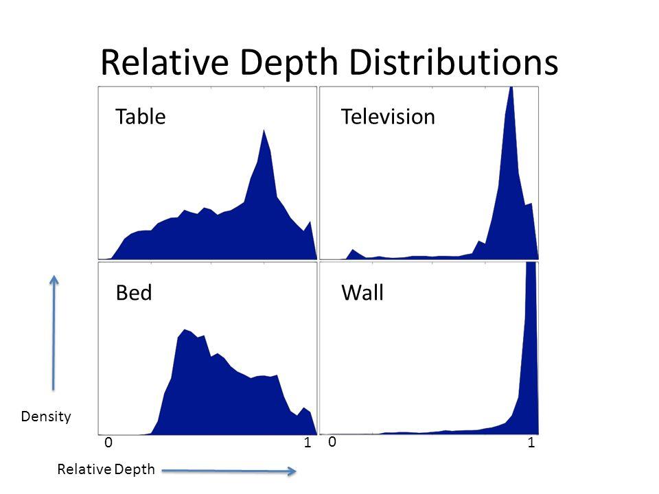 Relative Depth Distributions TableTelevision BedWall Relative Depth Density 0 0 11