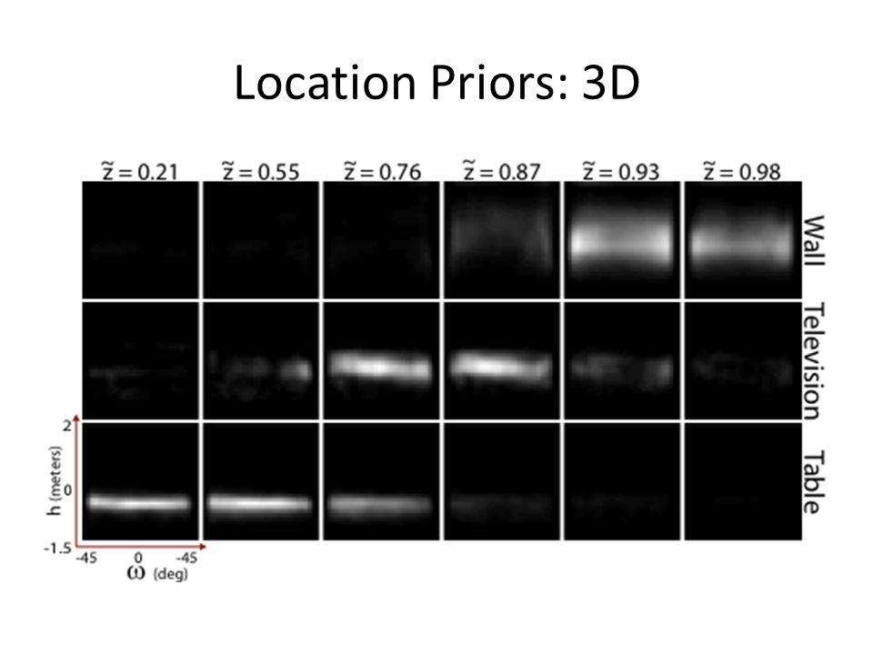 Location Priors: 3D