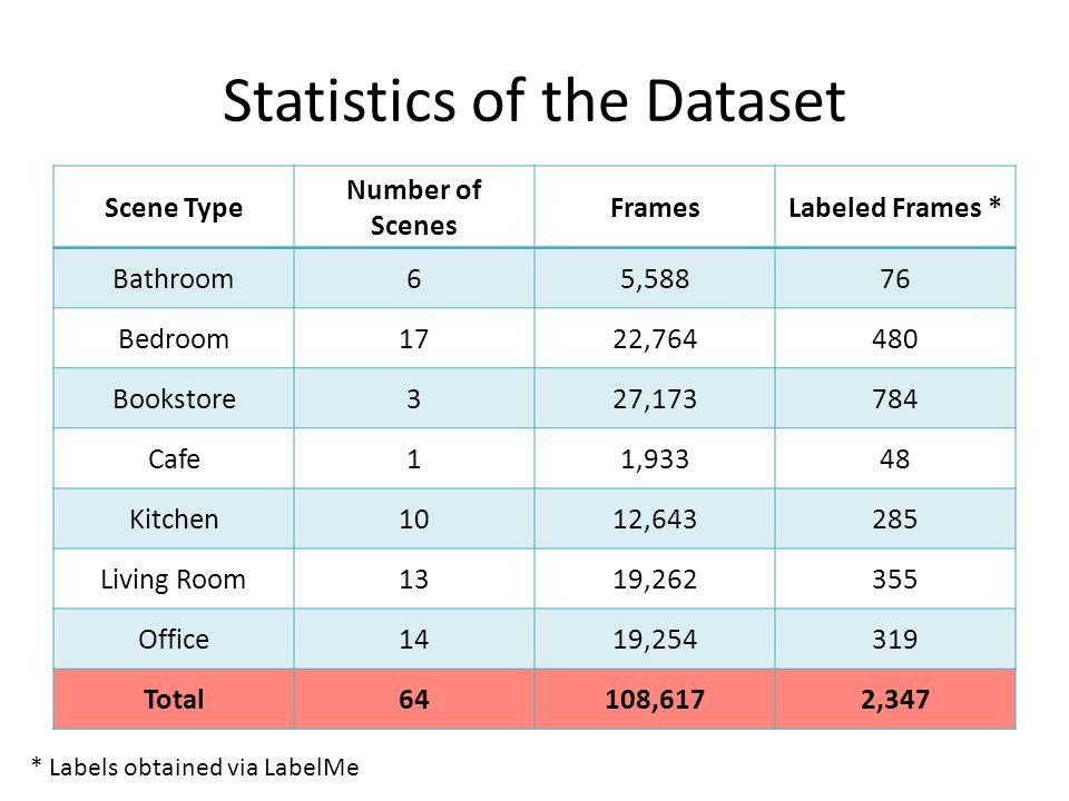 Statistics of the Dataset Scene Type Number of Scenes FramesLabeled Frames * Bathroom65,58876 Bedroom1722,764480 Bookstore327,173784 Cafe11,93348 Kitc