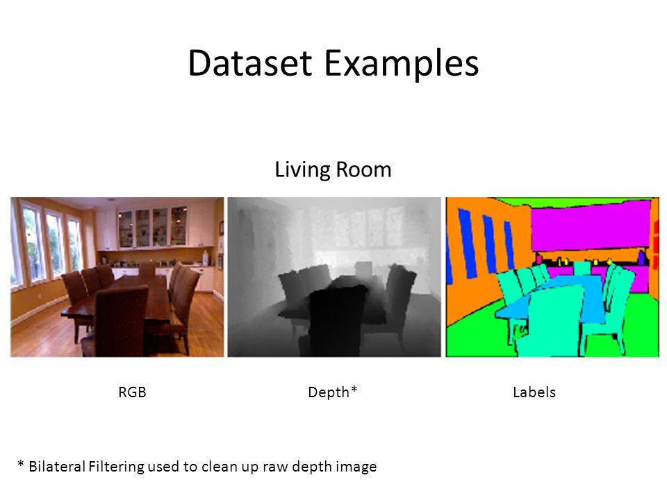 Dataset Examples Living Room RGBDepth*Labels * Bilateral Filtering used to clean up raw depth image