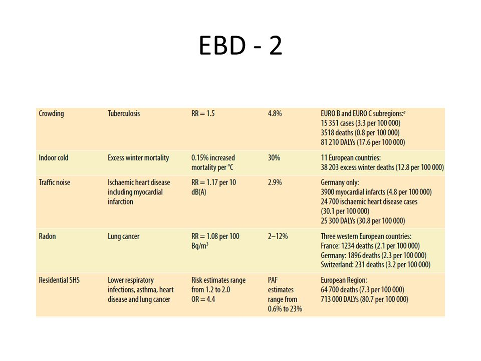 EBD - 2