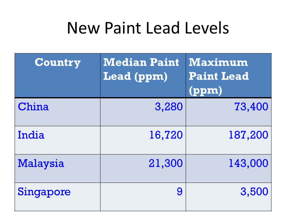 New Paint Lead Levels CountryMedian Paint Lead (ppm) Maximum Paint Lead (ppm) China3,28073,400 India16,720187,200 Malaysia21,300143,000 Singapore93,500