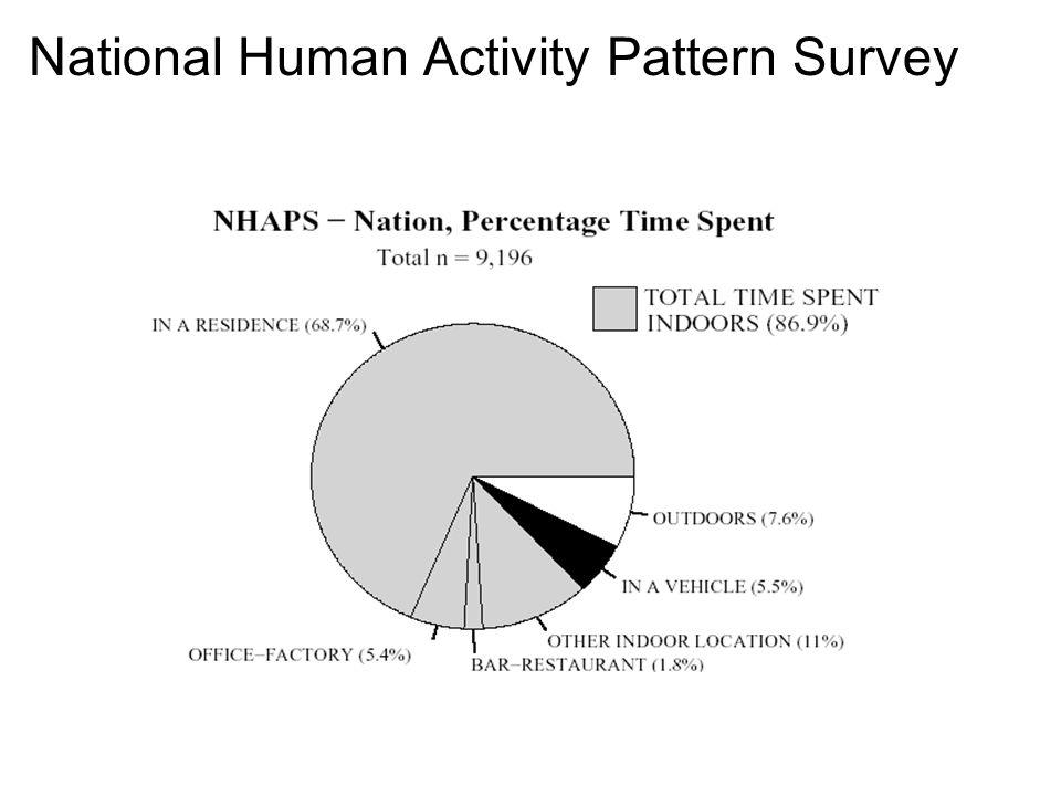 National Human Activity Pattern Survey
