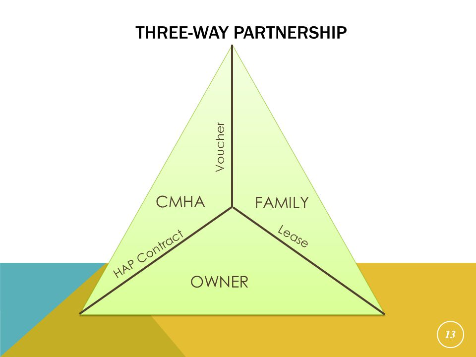 13 THREE-WAY PARTNERSHIP CMHA FAMILY OWNER Voucher Lease HAP Contract