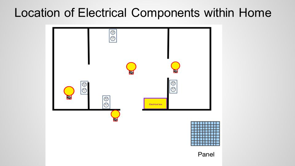 Location of Electrical Components within Home