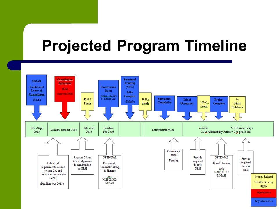 Projected Program Timeline