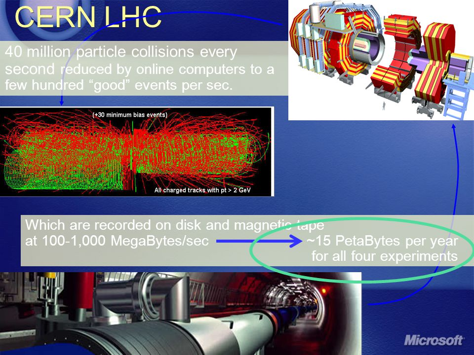 7 CERN LHC 40 million particle collisions every second reduced by online computers to a few hundred good events per sec.