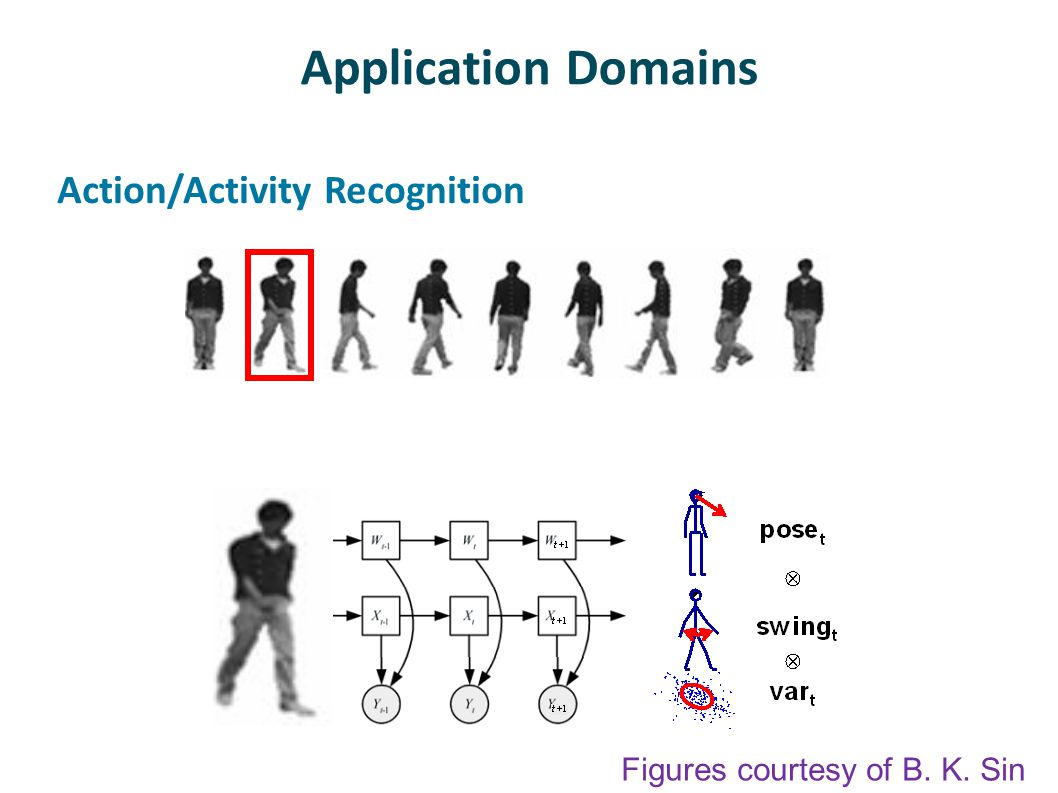 Application Domains Action/Activity Recognition Figures courtesy of B. K. Sin