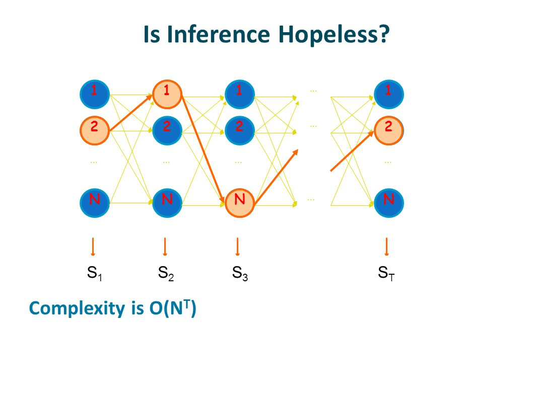 Is Inference Hopeless.