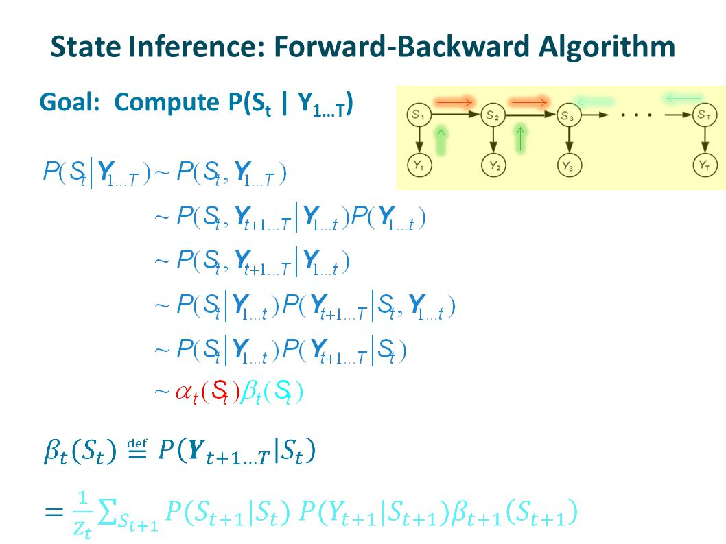 State Inference: Forward-Backward Algorithm Goal: Compute P(S t | Y 1…T )
