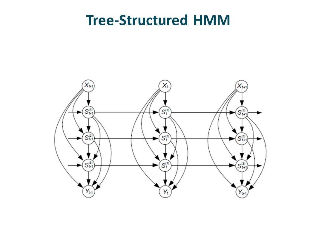 Tree-Structured HMM
