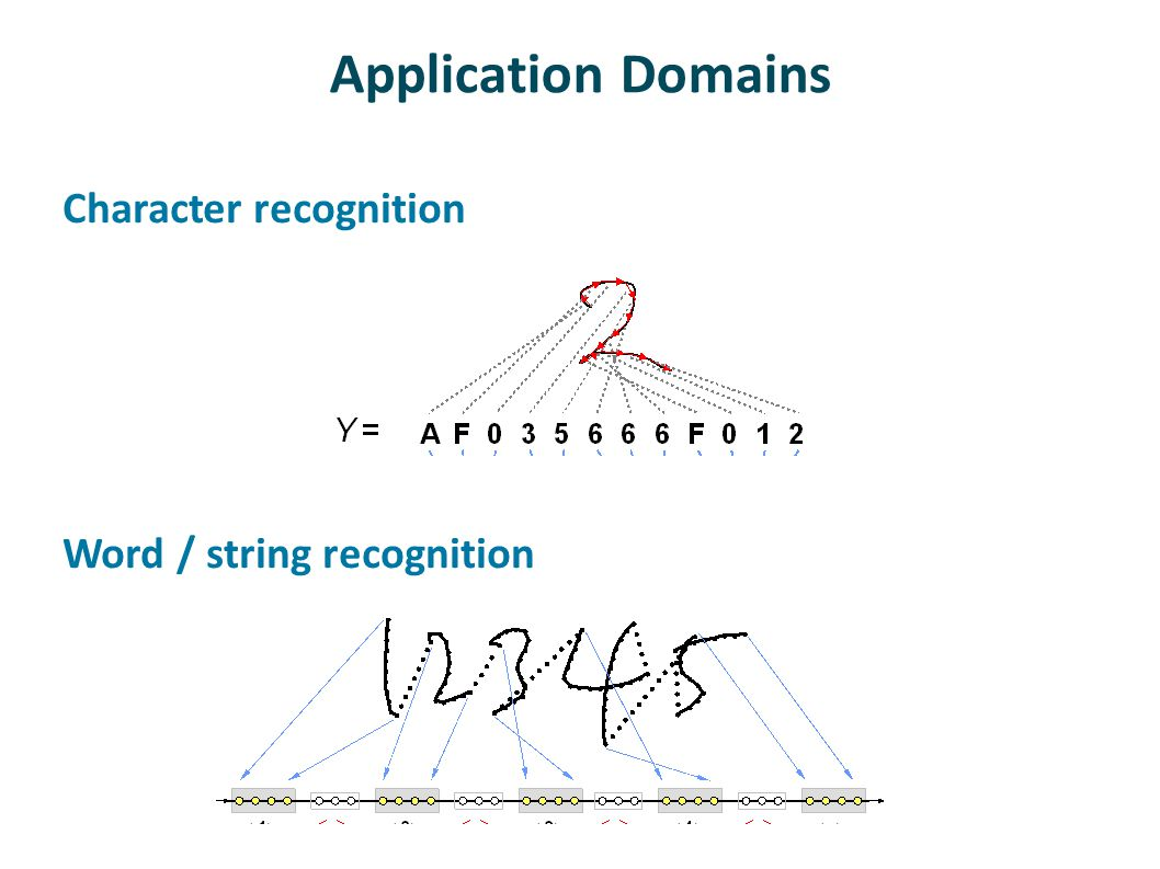 Application Domains Character recognition Word / string recognition