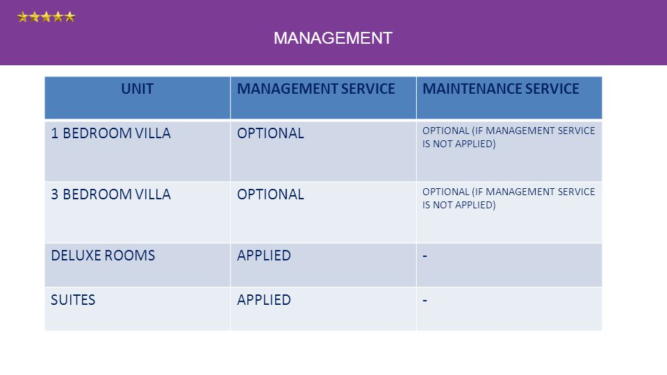 MANAGEMENT UNITMANAGEMENT SERVICEMAINTENANCE SERVICE 1 BEDROOM VILLAOPTIONAL OPTIONAL (IF MANAGEMENT SERVICE IS NOT APPLIED) 3 BEDROOM VILLAOPTIONAL OPTIONAL (IF MANAGEMENT SERVICE IS NOT APPLIED) DELUXE ROOMSAPPLIED- SUITESAPPLIED-