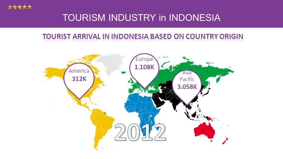 TOURISM INDUSTRY in INDONESIA Amerika 297K Eropa 1.045K Asia Pasifik 2.814K America 312K Europe 1.108K Asia Pacific 3.058K