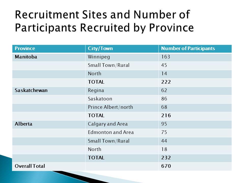 21 presentations in Saskatchewan – summary of results