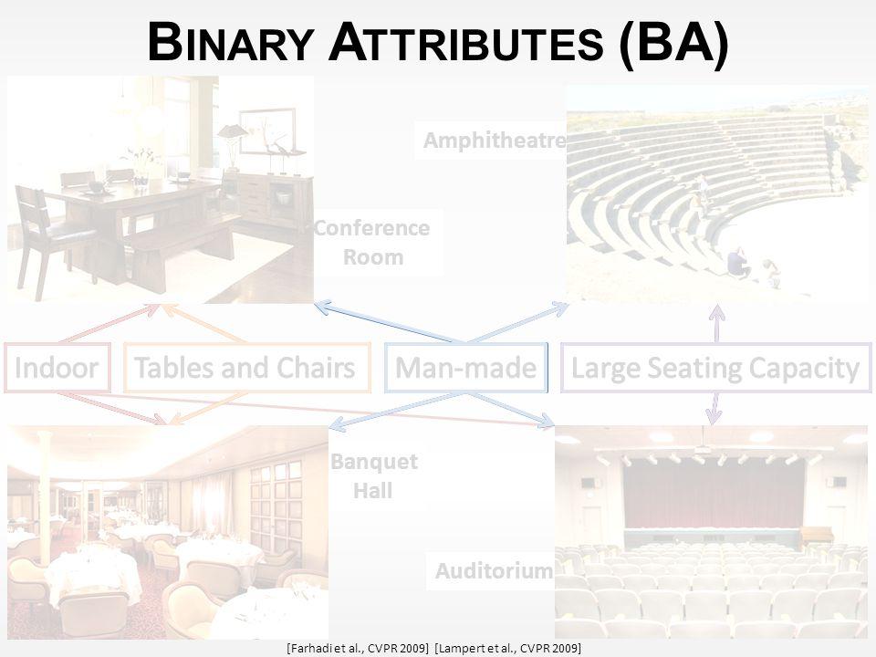 Amphitheatre Auditorium Banquet Hall Banquet Hall Conference Room Conference Room B INARY A TTRIBUTES (BA) 10 [Farhadi et al., CVPR 2009] [Lampert et al., CVPR 2009]