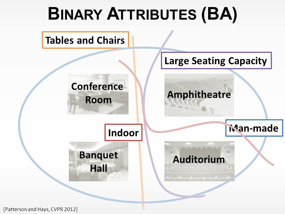 B INARY A TTRIBUTES (BA) Tables and Chairs Conference Room Banquet Hall Auditorium Amphitheatre Indoor Large Seating Capacity Man-made [Patterson and Hays, CVPR 2012] Tables and Chairs Conference Room Banquet Hall Auditorium Amphitheatre Indoor Large Seating Capacity Man-made