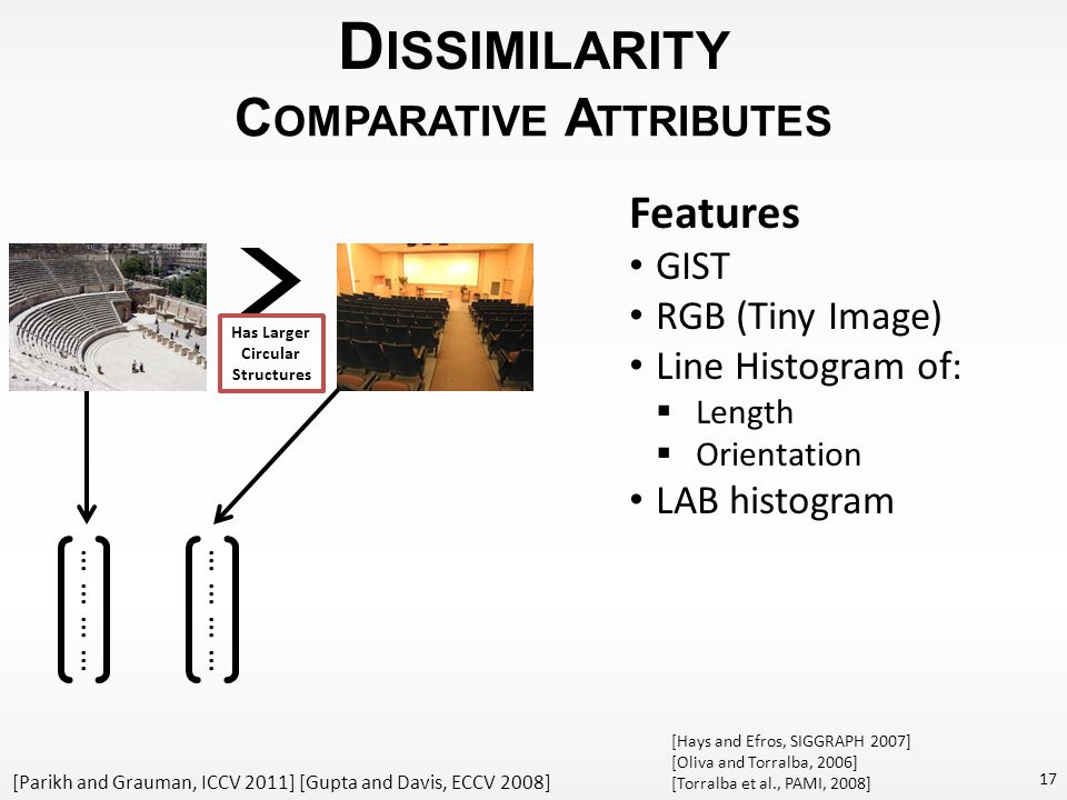 D ISSIMILARITY 17 C OMPARATIVE A TTRIBUTES Has Larger Circular Structures [Parikh and Grauman, ICCV 2011] [Gupta and Davis, ECCV 2008] ………… Features GIST RGB (Tiny Image) Line Histogram of:  Length  Orientation LAB histogram [Hays and Efros, SIGGRAPH 2007] [Oliva and Torralba, 2006] [Torralba et al., PAMI, 2008]