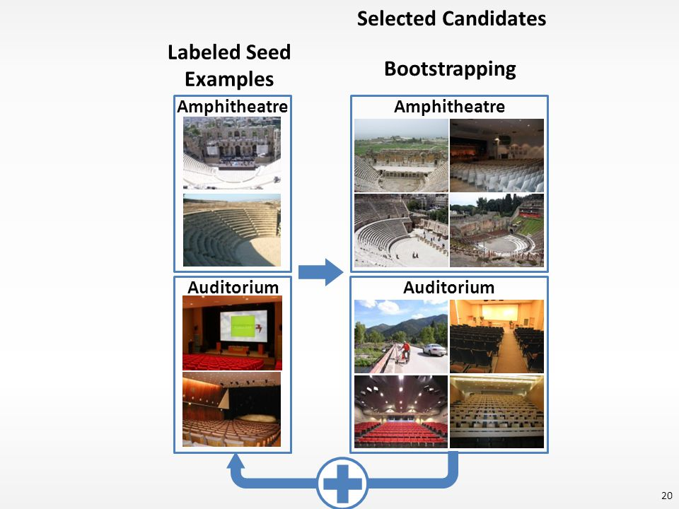 Amphitheatre Auditorium Amphitheatre Auditorium Labeled Seed Examples Bootstrapping Selected Candidates 20