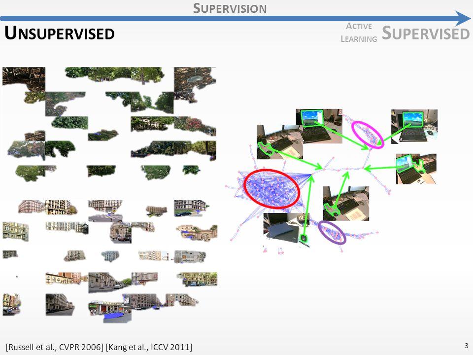 S UPERVISION S UPERVISED U NSUPERVISED A CTIVE L EARNING 3 [Russell et al., CVPR 2006] [Kang et al., ICCV 2011]