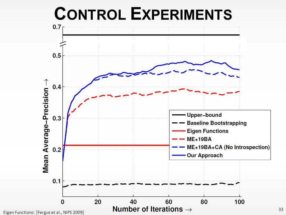 C ONTROL E XPERIMENTS 33 \\ Eigen Functions: [Fergus et al., NIPS 2009]