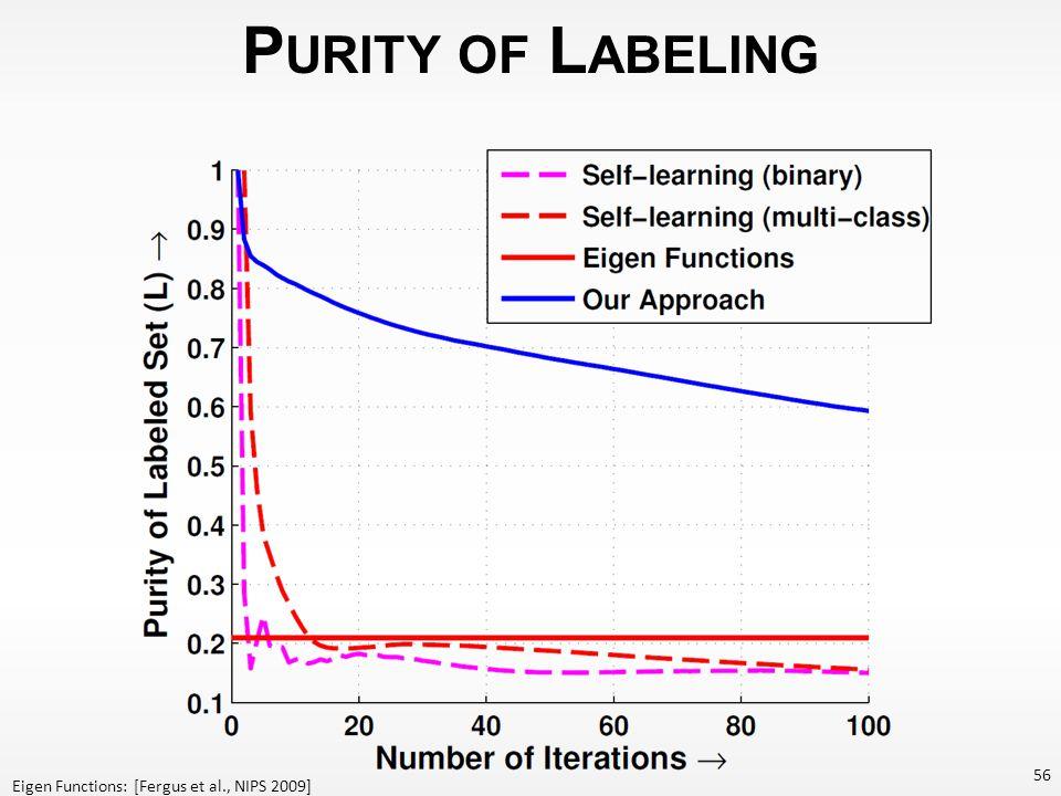 P URITY OF L ABELING 56 Eigen Functions: [Fergus et al., NIPS 2009]