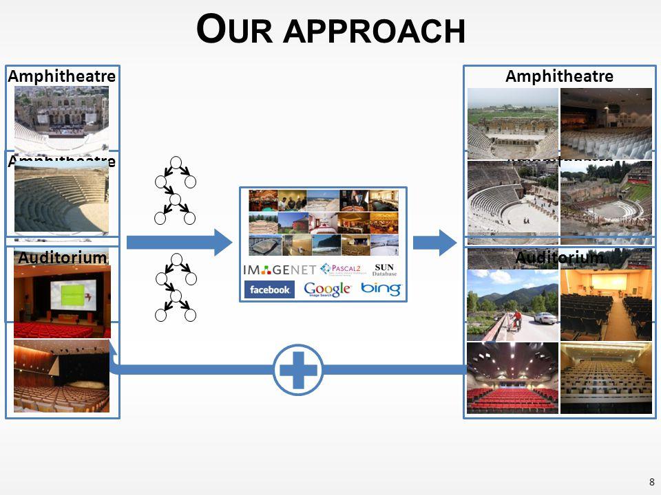 O UR APPROACH Amphitheatre Auditorium Amphitheatre Auditorium 9 Joint Learning [Carlson et al., NAACL HLT Workshop on SSL for NLP 2009] Share Data