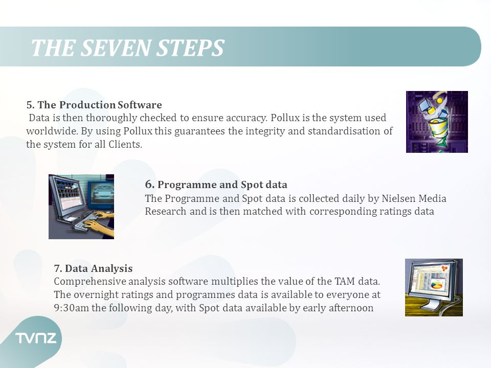 THE SEVEN STEPS 5. The Production Software Data is then thoroughly checked to ensure accuracy.