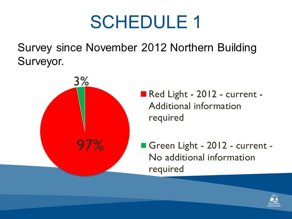 SCHEDULE 1 Survey since November 2012 Northern Building Surveyor.