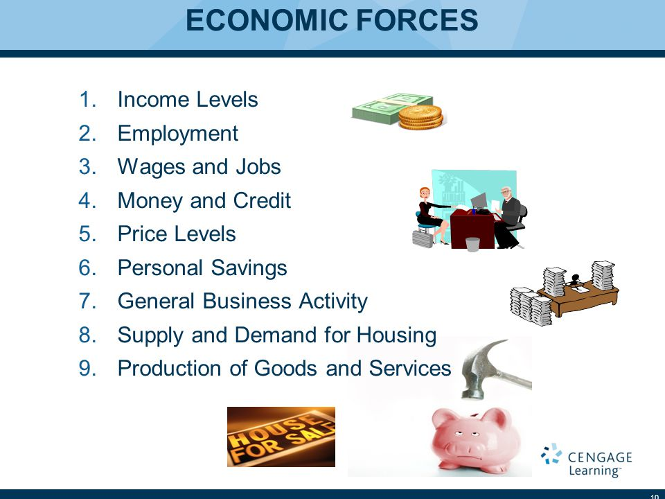 ECONOMIC FORCES 1.Income Levels 2.Employment 3.Wages and Jobs 4.Money and Credit 5.Price Levels 6.Personal Savings 7.General Business Activity 8.Supply and Demand for Housing 9.Production of Goods and Services 10