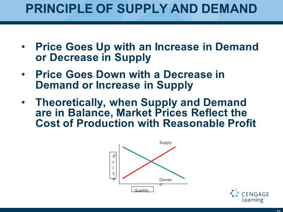 PRINCIPLE OF SUPPLY AND DEMAND Price Goes Up with an Increase in Demand or Decrease in Supply Price Goes Down with a Decrease in Demand or Increase in Supply Theoretically, when Supply and Demand are in Balance, Market Prices Reflect the Cost of Production with Reasonable Profit 23 PricePrice Quantity Deman d Supply