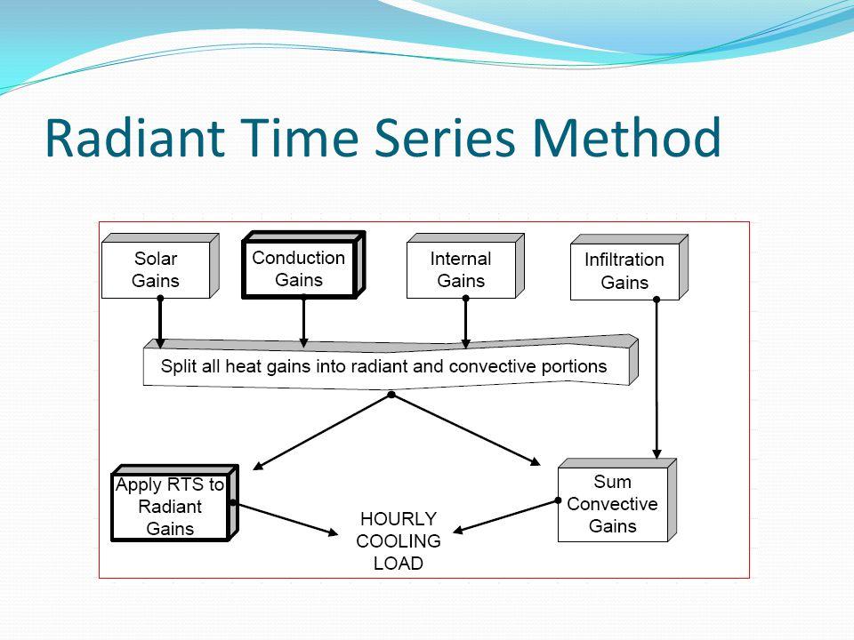 Radiant Time Series Method