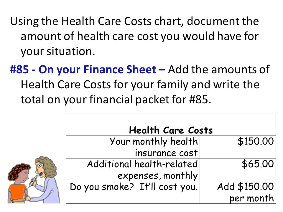 Using the Health Care Costs chart, document the amount of health care cost you would have for your situation.