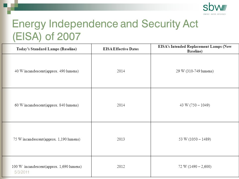 Energy Independence and Security Act (EISA) of 2007 Today's Standard Lamps (Baseline)EISA Effective Dates EISA's Intended Replacement Lamps (New Baseline) 40 W incandescent(approx.