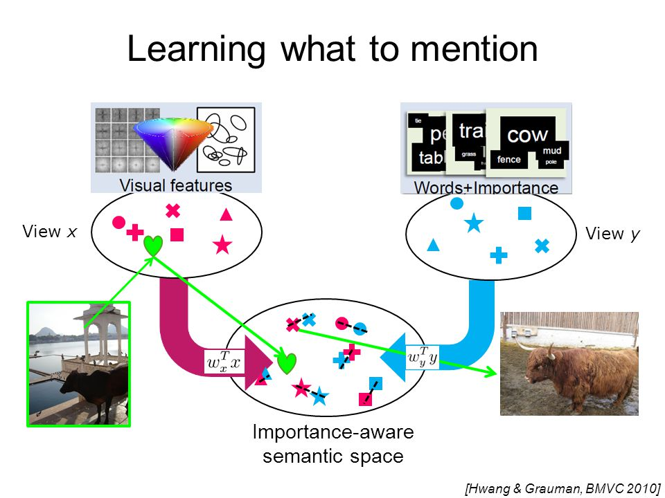 Importance-aware semantic space View yView x [Hwang & Grauman, BMVC 2010] Learning what to mention