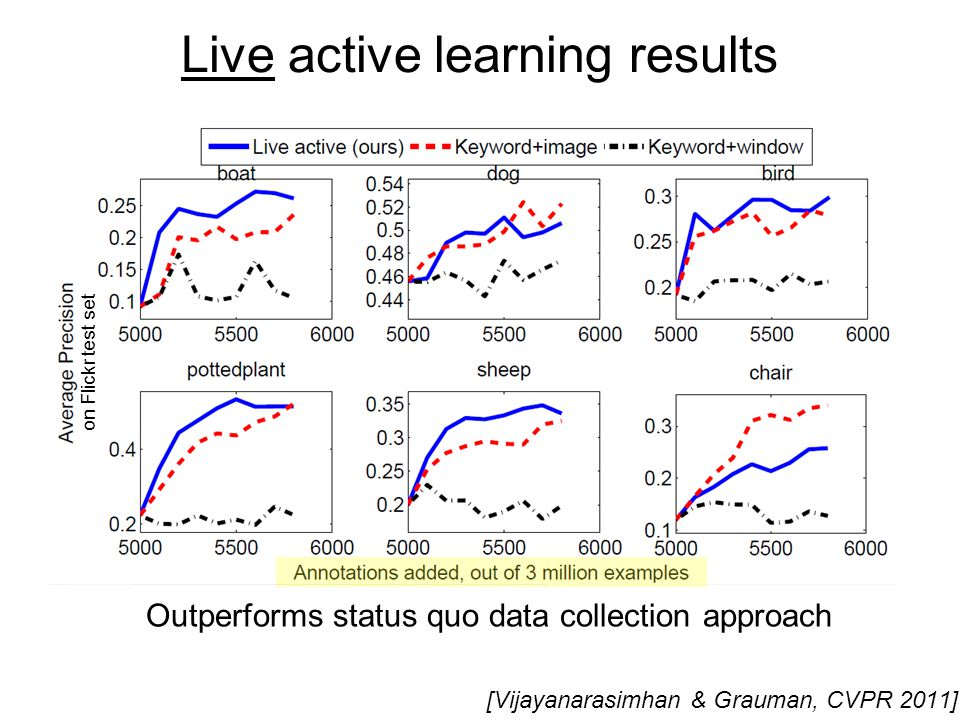 Live active learning results on Flickr test set Outperforms status quo data collection approach [Vijayanarasimhan & Grauman, CVPR 2011]