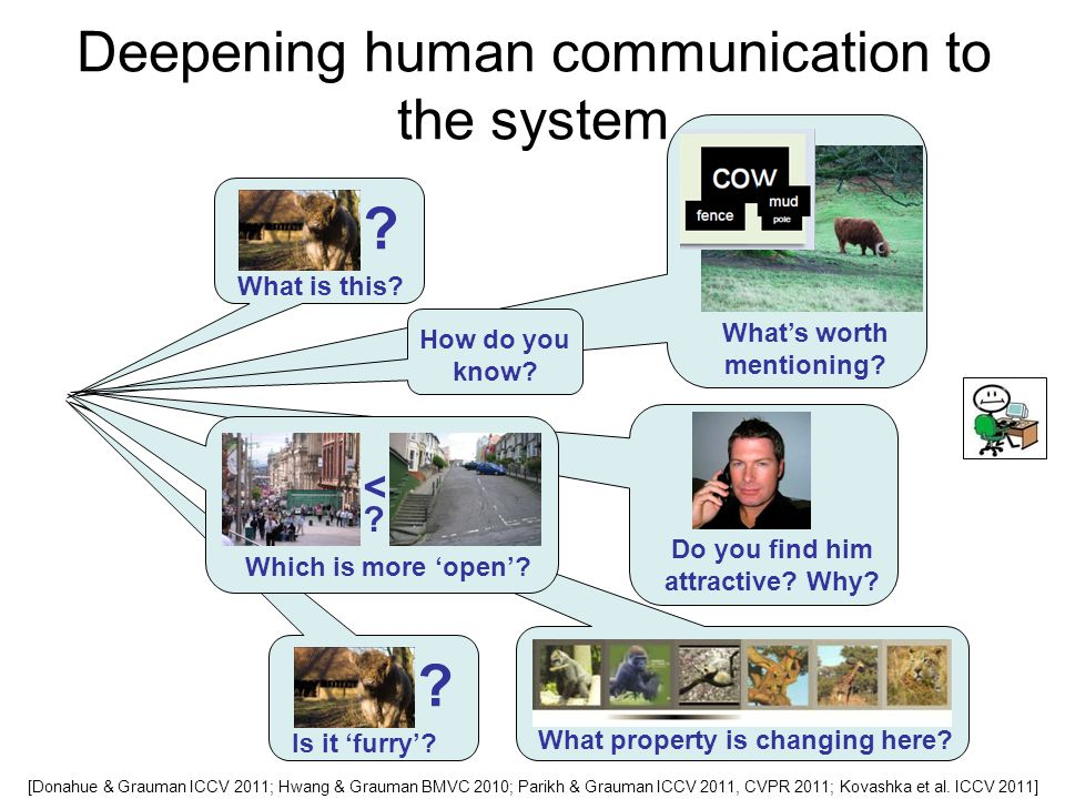 Deepening human communication to the system What is this.