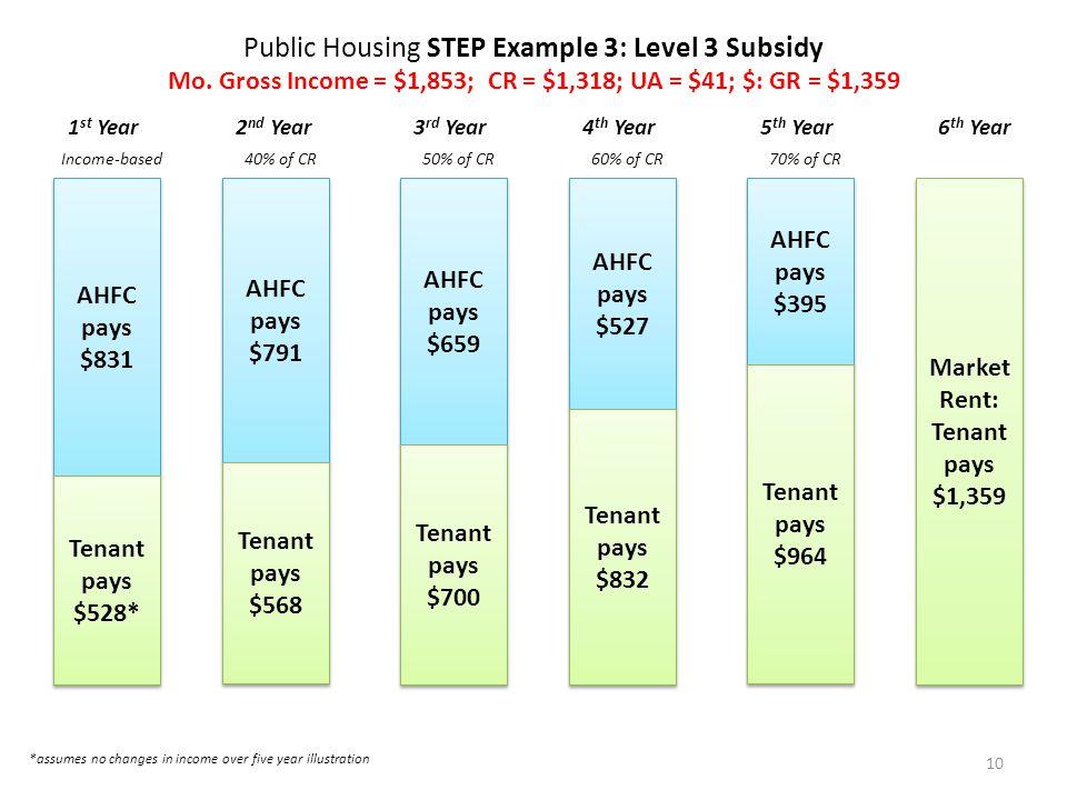 Public Housing STEP Example 3: Level 3 Subsidy Mo.