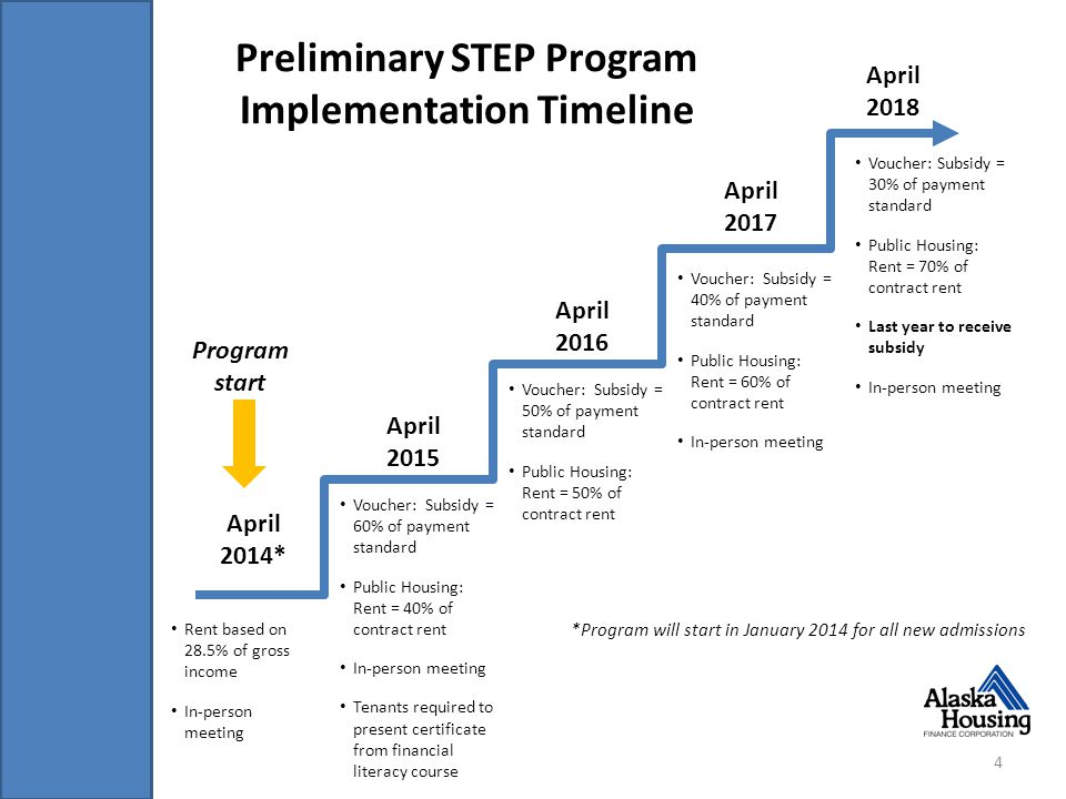Preliminary STEP Program Implementation Timeline 4 April 2014* April 2015 April 2016 April 2017 April 2018 Rent based on 28.5% of gross income In-person meeting Voucher: Subsidy = 60% of payment standard Public Housing: Rent = 40% of contract rent In-person meeting Tenants required to present certificate from financial literacy course Voucher: Subsidy = 50% of payment standard Public Housing: Rent = 50% of contract rent Voucher: Subsidy = 40% of payment standard Public Housing: Rent = 60% of contract rent In-person meeting Voucher: Subsidy = 30% of payment standard Public Housing: Rent = 70% of contract rent Last year to receive subsidy In-person meeting *Program will start in January 2014 for all new admissions Program start