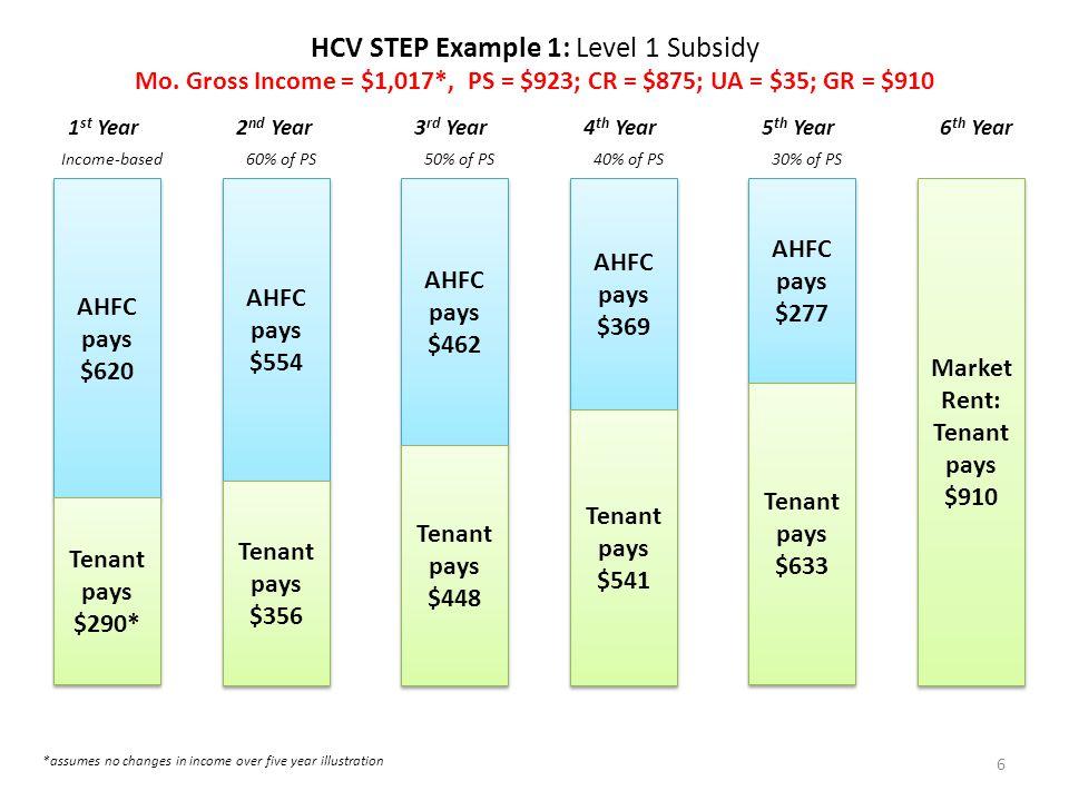 HCV STEP Example 1: Level 1 Subsidy Mo.