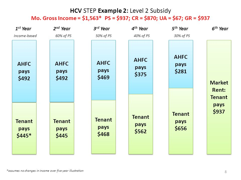 HCV STEP Example 2: Level 2 Subsidy Mo.